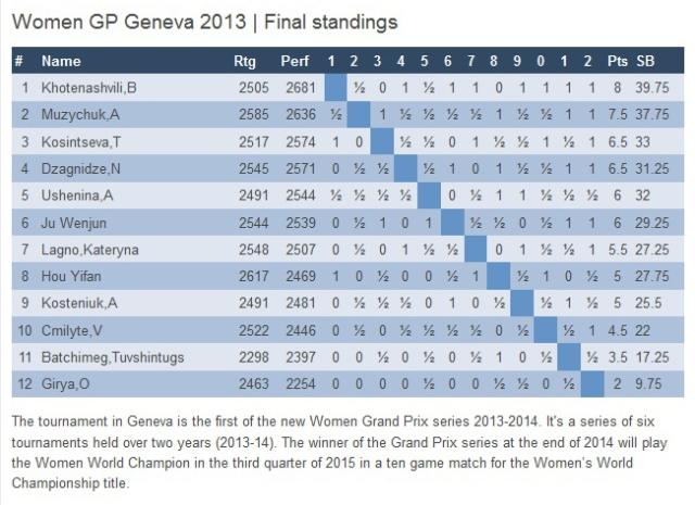 Geneva Grand Prix 2013 Chess copy
